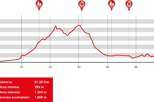 La Rioja Bike Race: Stage 1 Details