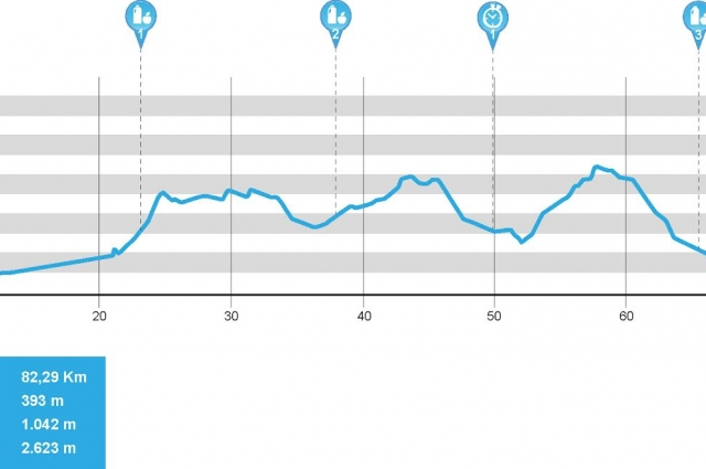 La Rioja Bike Race: Stage 2 Details